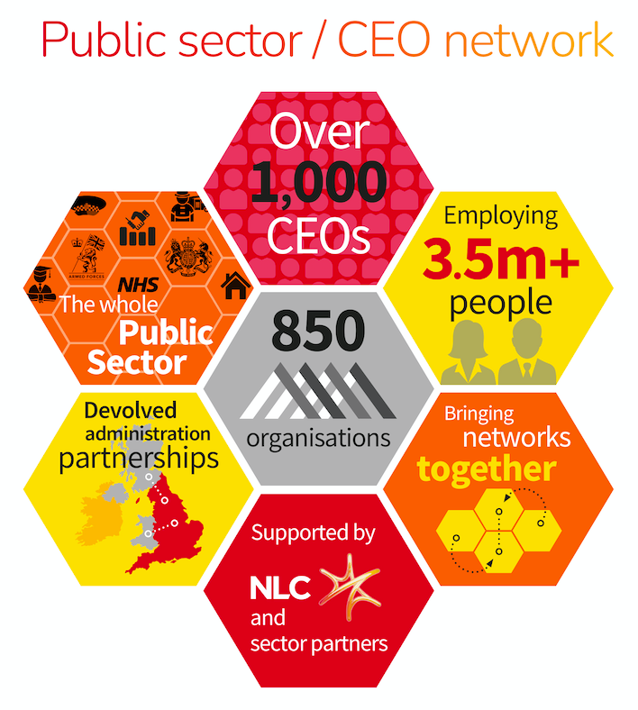An infographic showing 1) over 1,000 CEOs, 2) the whole public sector', 3) employing 3.5+ million people, 4) 850 organisations, 5) devolved administration partnerships, 6) supported by NLC and sector partners, 7) bringing networks together
